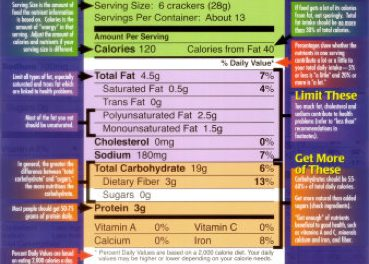 How to Read Ingredient Lists for Choosing Healthy Foods